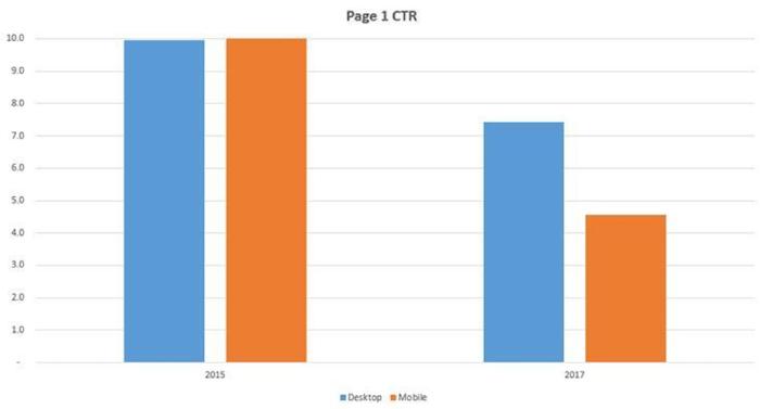 CTR chart episkepsimotita istoselidas