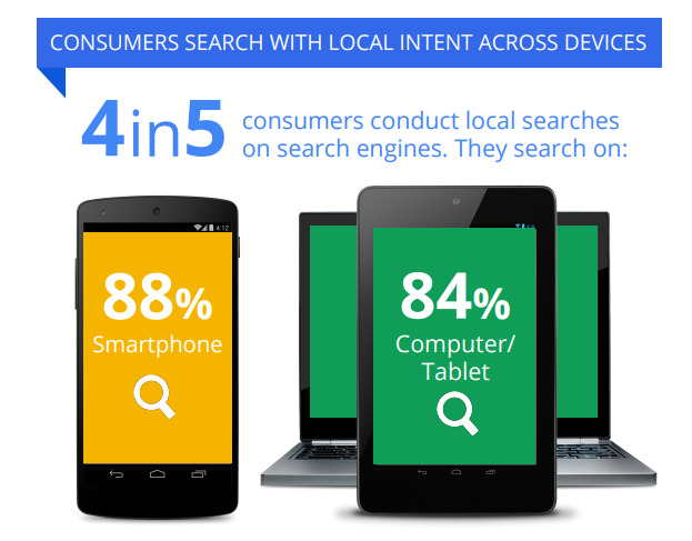 4 in 5 consumers conduct local searches