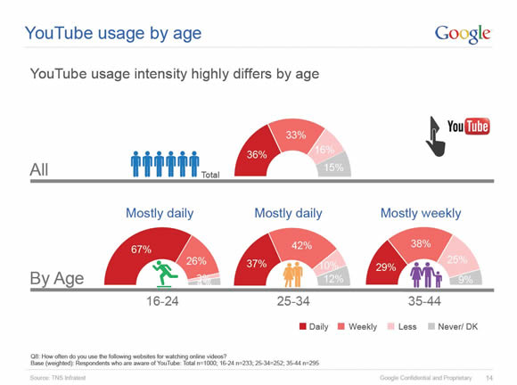 Youtube usage greece demographics numbers social media marketing youtube marketing