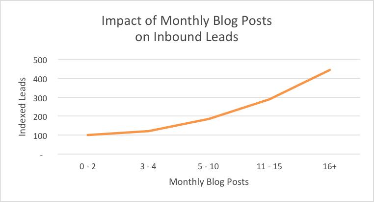 Blog posts leads ratio