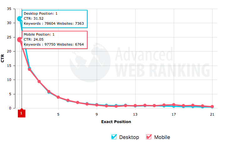 Ctr page search position ratio