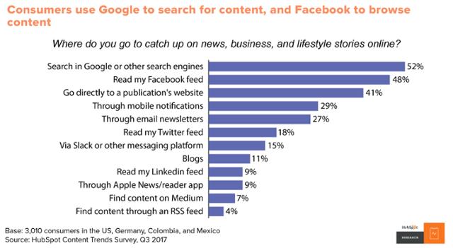 Google facebook user search