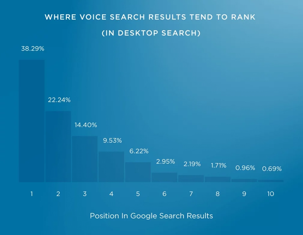 Voice search results trends